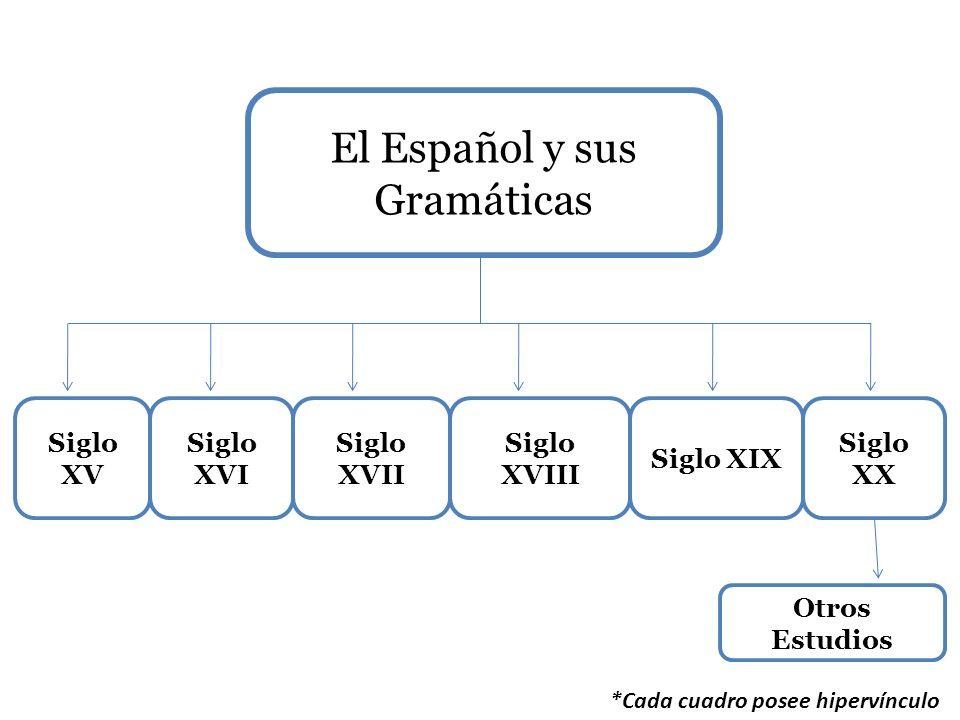 El Español y sus Gramáticas