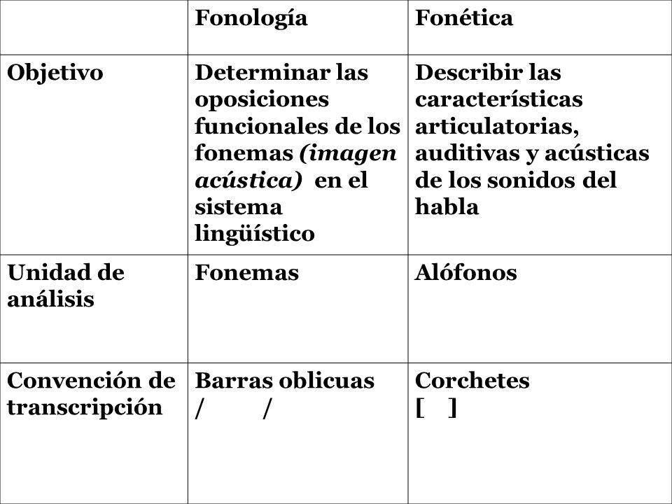 Fonología Fonética. Objetivo. Determinar las oposiciones funcionales de los fonemas (imagen acústica) en el sistema lingüístico.