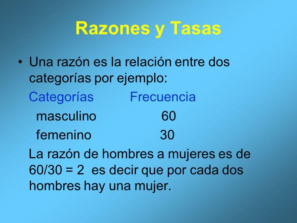 Razones y Tasas Una razón es la relación entre dos categorías por ejemplo: Categorías Frecuencia.