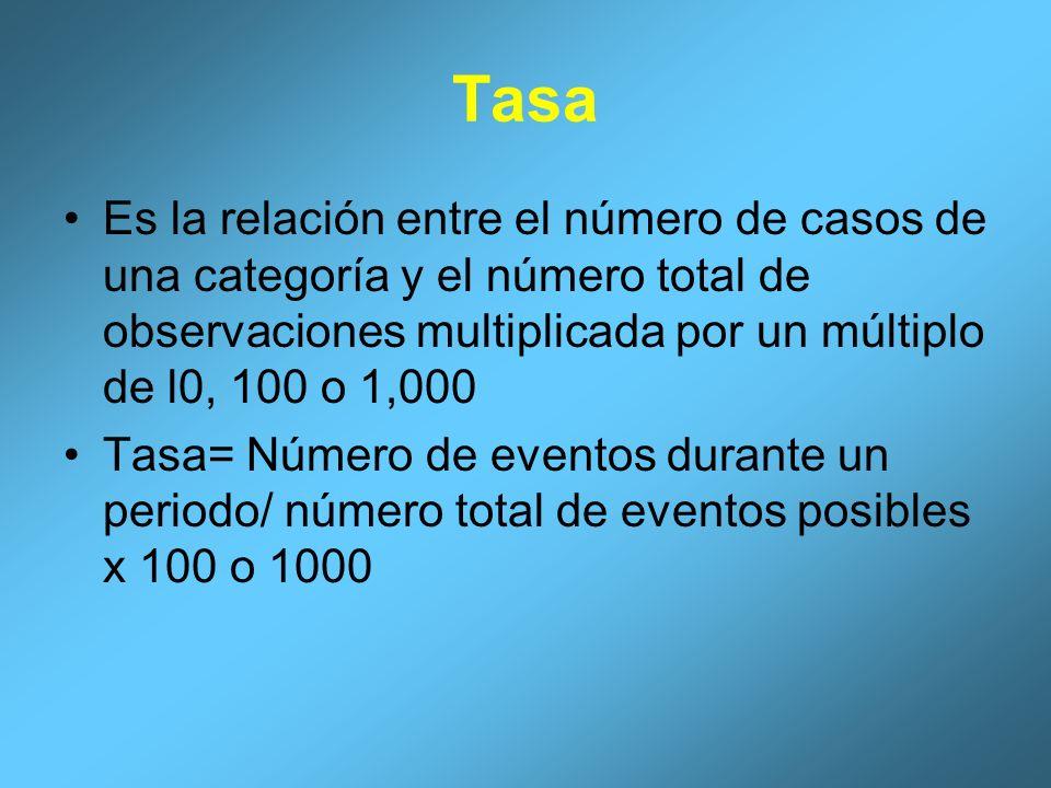 Tasa Es la relación entre el número de casos de una categoría y el número total de observaciones multiplicada por un múltiplo de l0, 100 o 1,000.