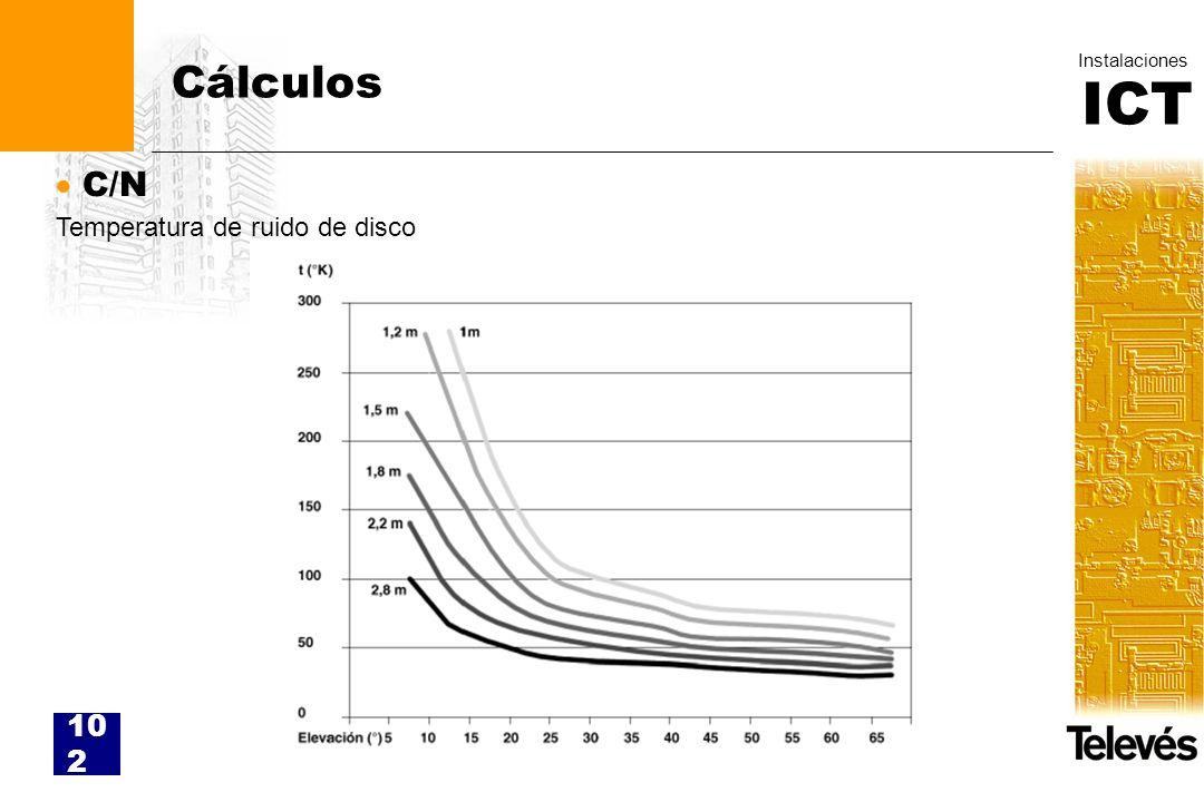 Cálculos C/N Temperatura de ruido de disco