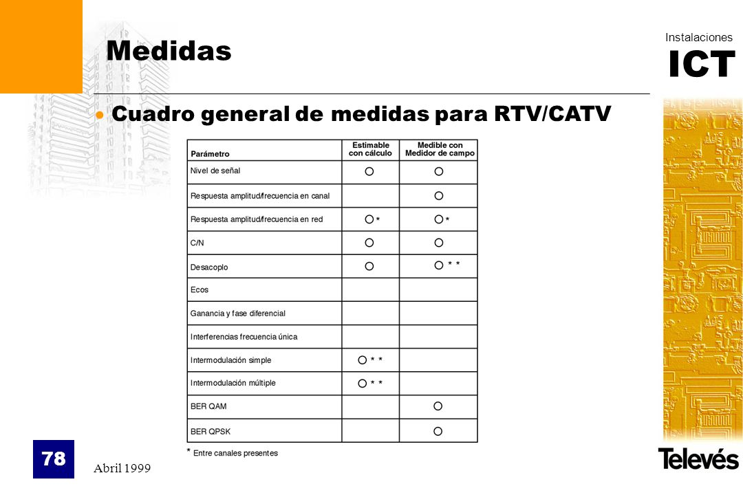 Medidas Cuadro general de medidas para RTV/CATV Abril 1999
