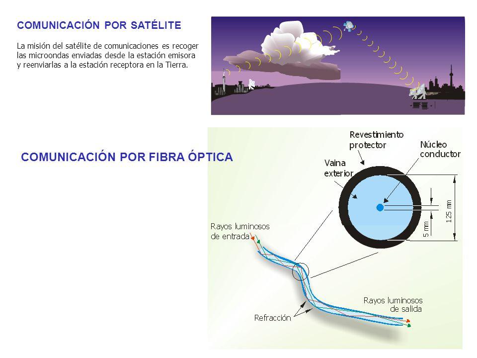COMUNICACIÓN POR FIBRA ÓPTICA