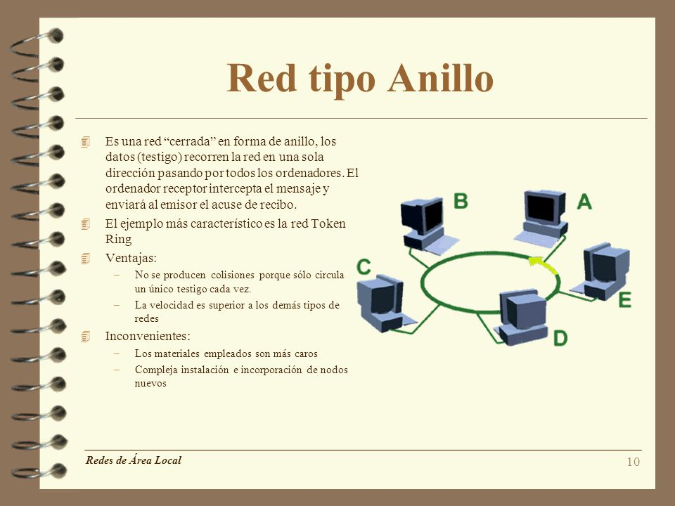Red tipo Anillo