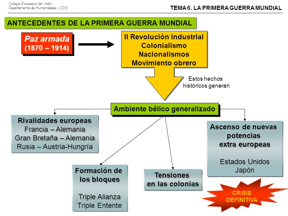 II Revolución Industrial Ambiente bélico generalizado