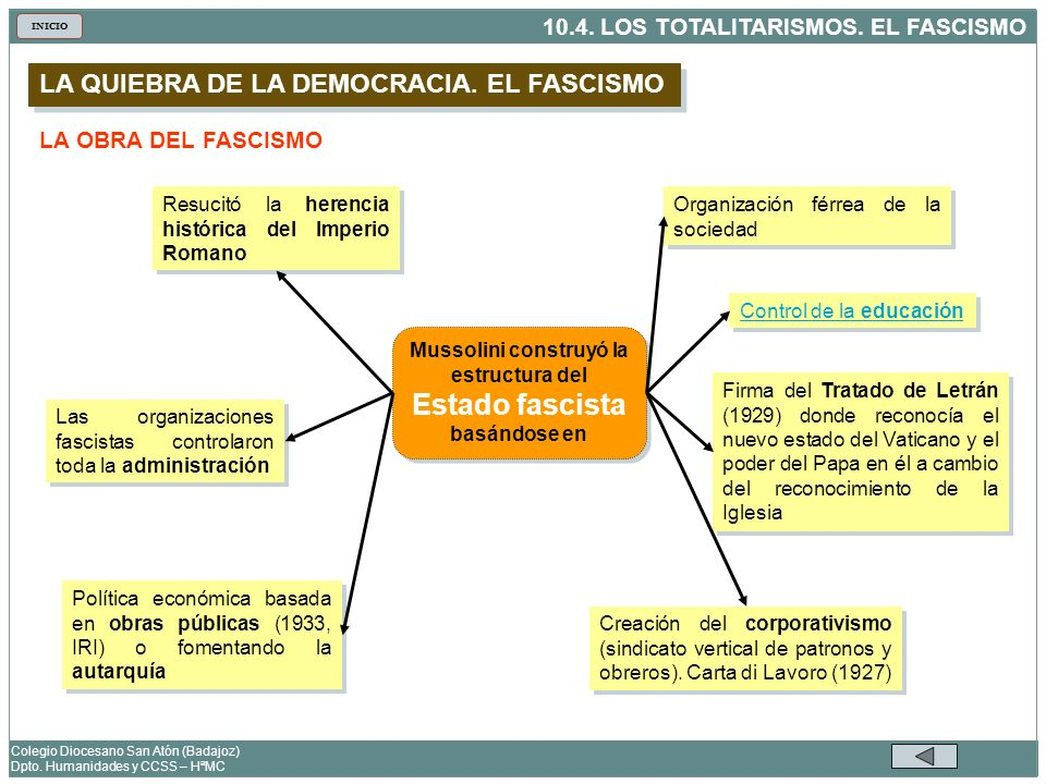 Mussolini construyó la estructura del Estado fascista basándose en