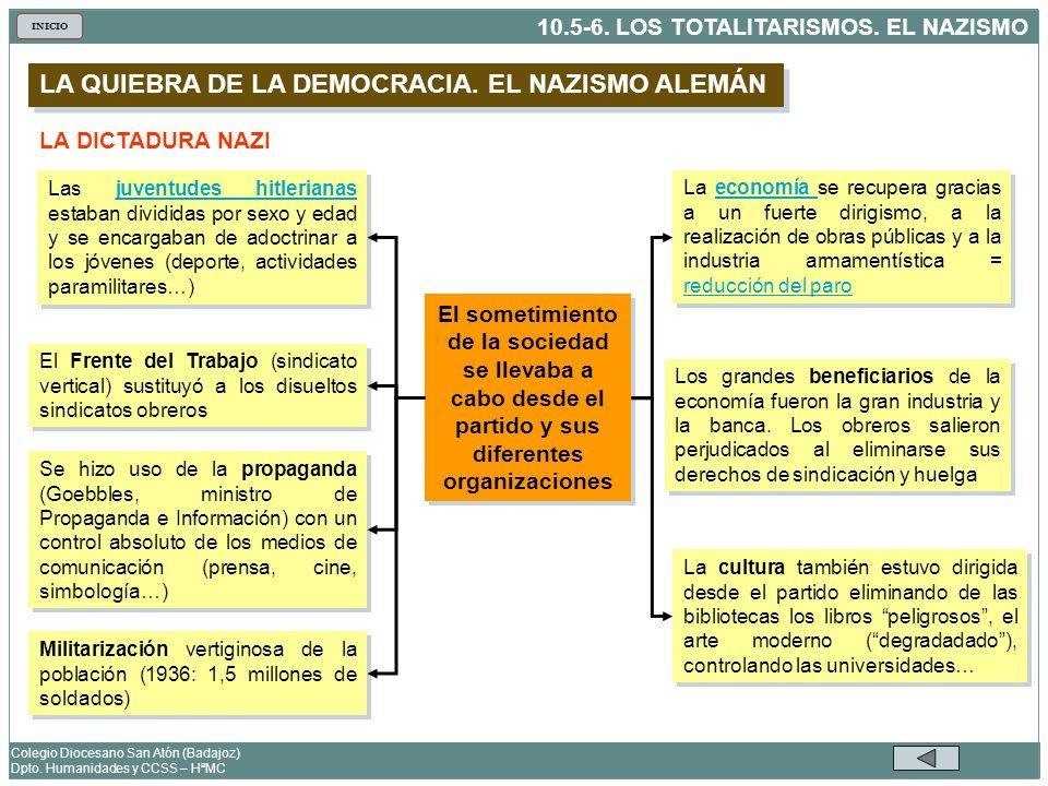 LA QUIEBRA DE LA DEMOCRACIA. EL NAZISMO ALEMÁN