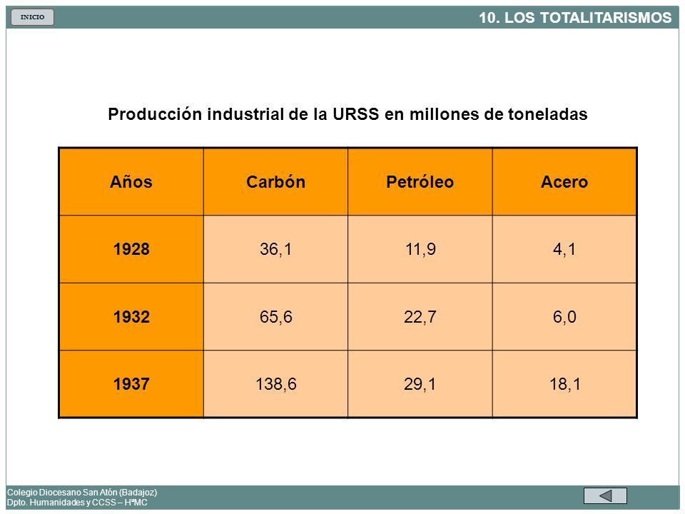 Producción industrial de la URSS en millones de toneladas