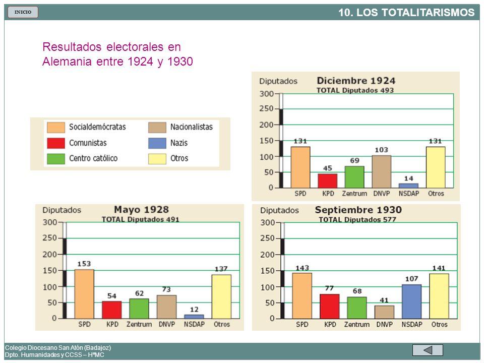 Resultados electorales en Alemania entre 1924 y 1930