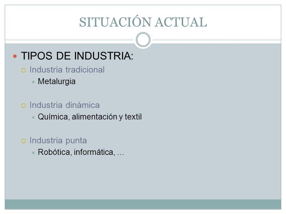 SITUACIÓN ACTUAL TIPOS DE INDUSTRIA: Industria tradicional