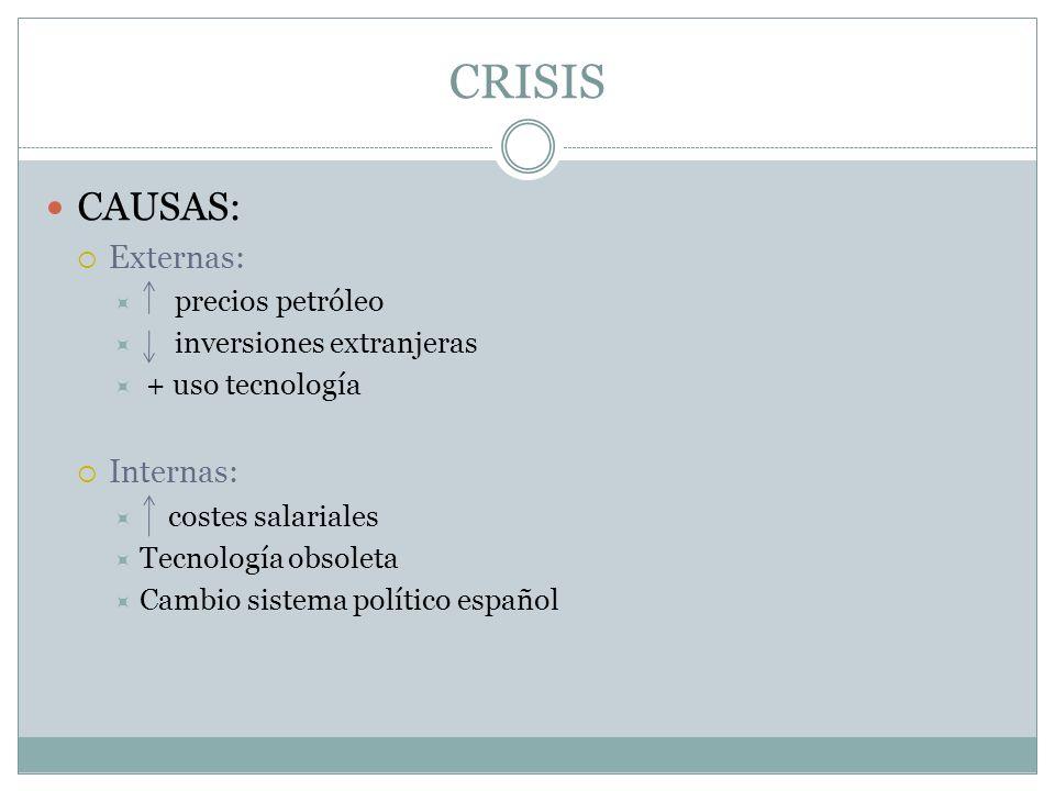 CRISIS CAUSAS: Externas: Internas: precios petróleo