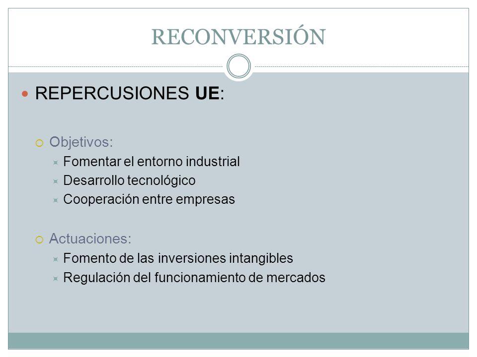 RECONVERSIÓN REPERCUSIONES UE: Objetivos: Actuaciones: