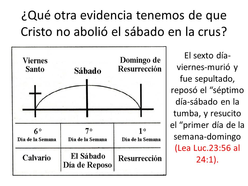 ¿Qué otra evidencia tenemos de que Cristo no abolió el sábado en la crus