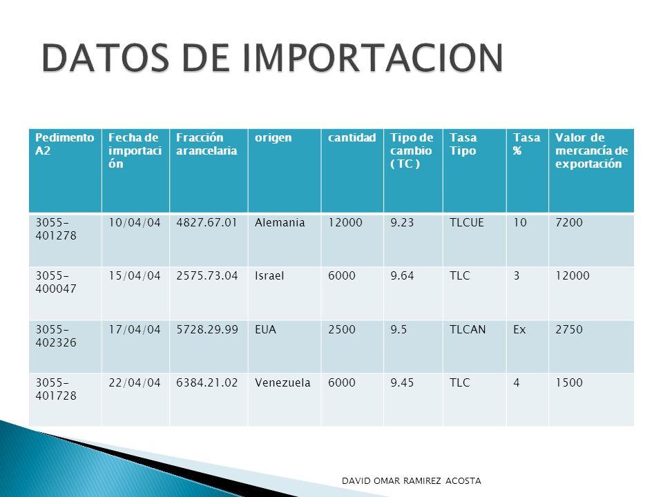 DATOS DE IMPORTACION Pedimento A2 Fecha de importación