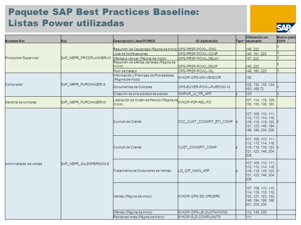 Paquete SAP Best Practices Baseline: Listas Power utilizadas