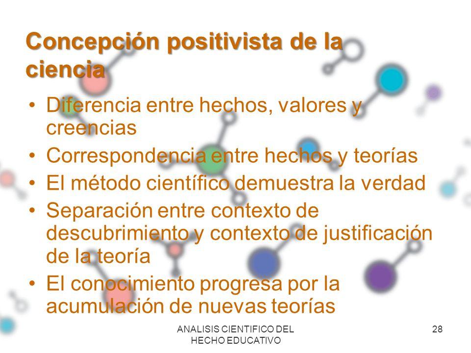 Concepción positivista de la ciencia