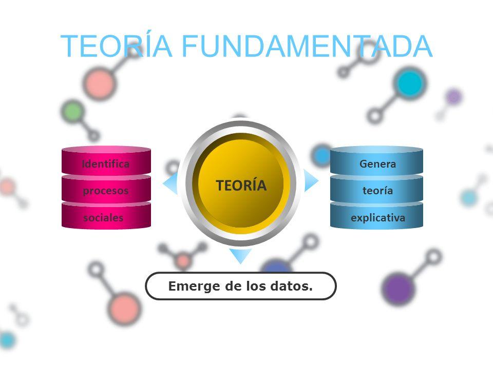 TEORÍA FUNDAMENTADA TEORÍA Emerge de los datos. Identifica procesos