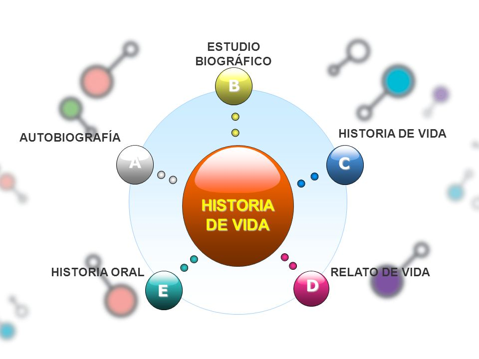 B A C HISTORIA DE VIDA D E AUTOBIOGRAFÍA ESTUDIO BIOGRÁFICO
