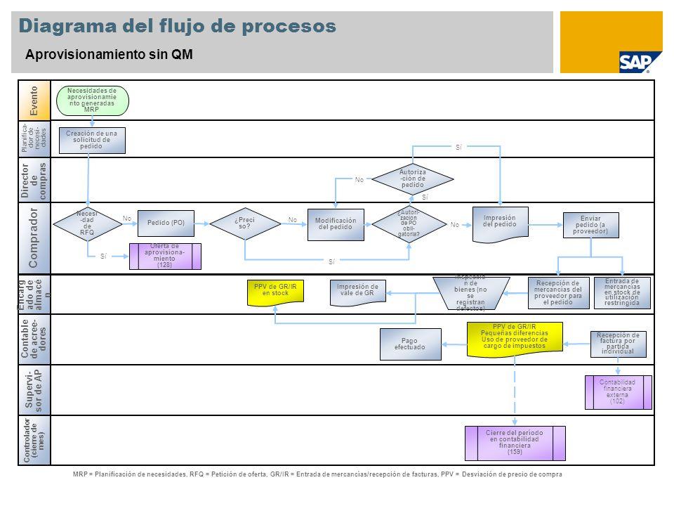 diagrama de sistemas eraf resumen del escenario: 1 - ppt video online descargar mrp diagrama de flujo