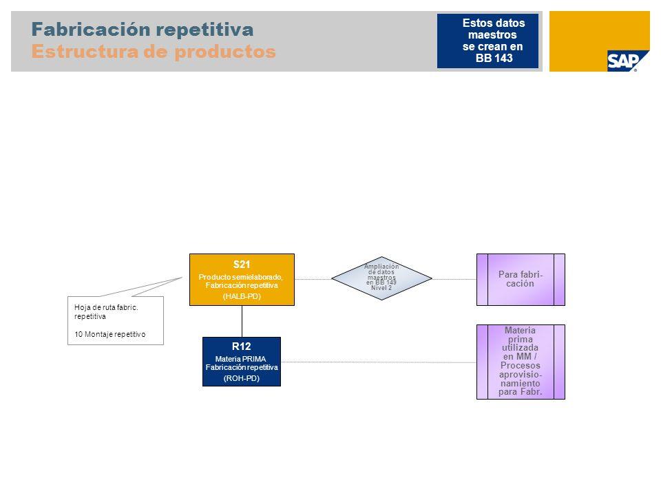 Fabricación repetitiva Estructura de productos