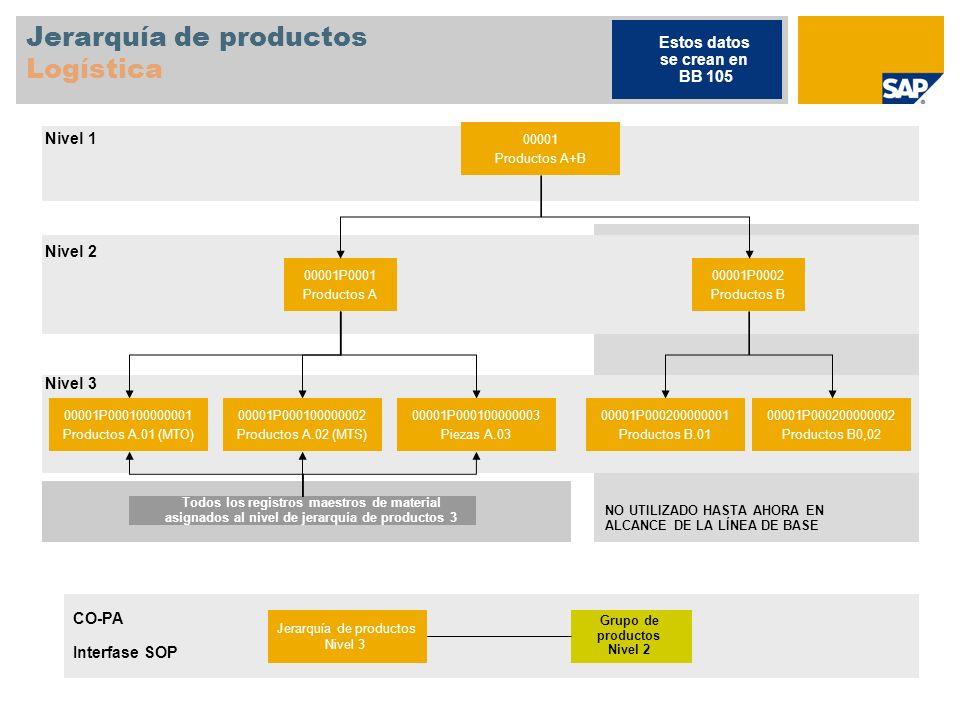 Jerarquía de productos Logística