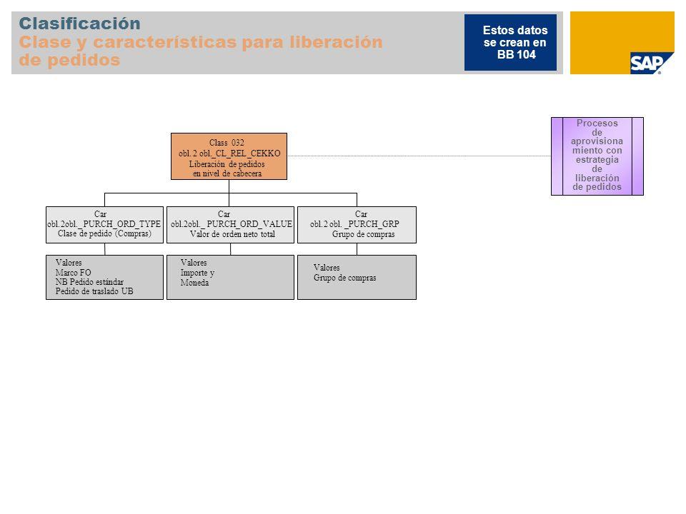 Clasificación Clase y características para liberación de pedidos