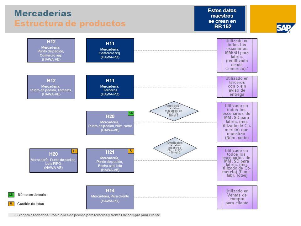Mercaderías Estructura de productos