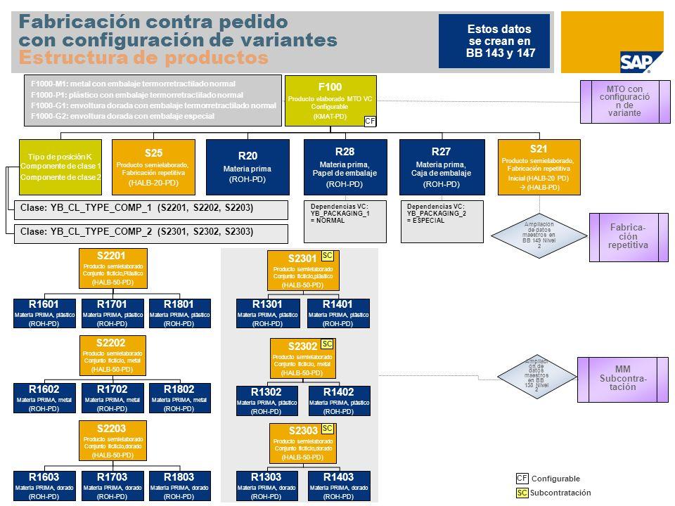 Fabricación contra pedido con configuración de variantes Estructura de productos