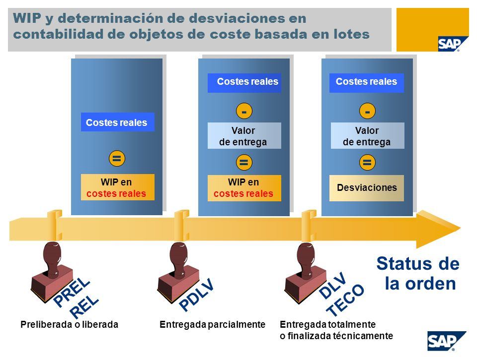 Status de la orden - - = = = DLV TECO PREL REL PDLV