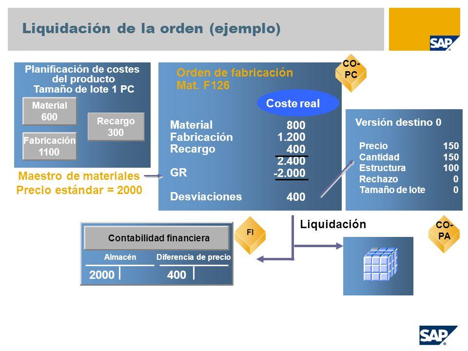 Liquidación de la orden (ejemplo)