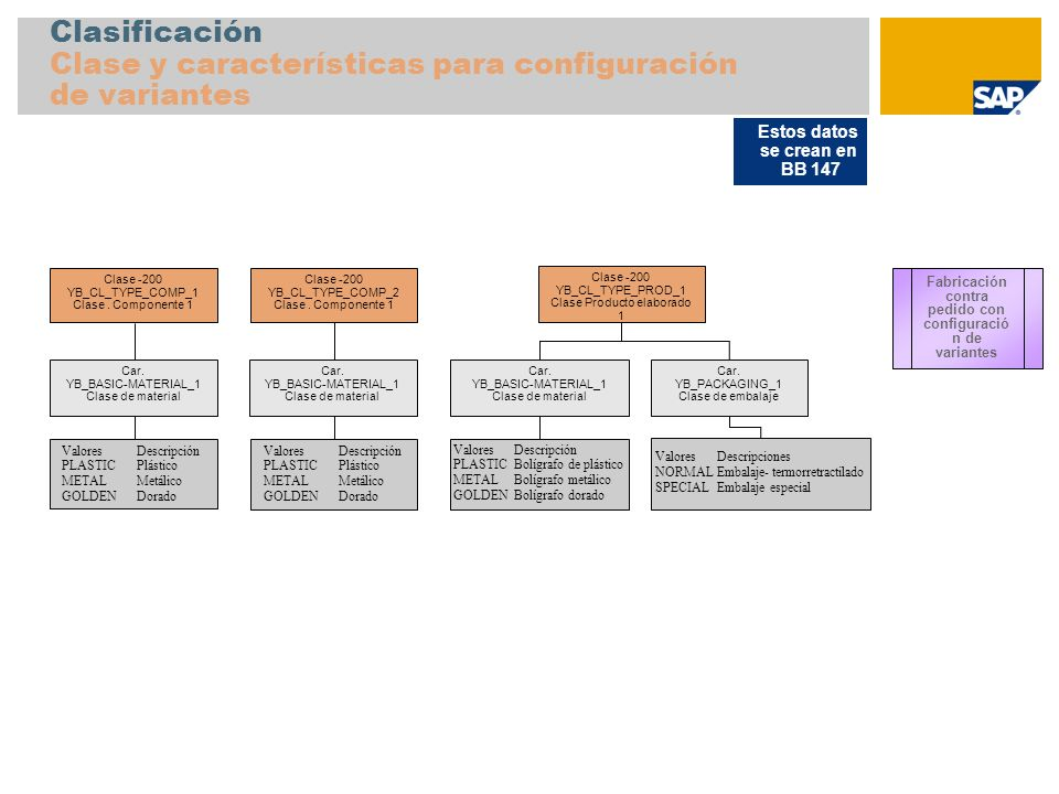 Clasificación Clase y características para configuración de variantes