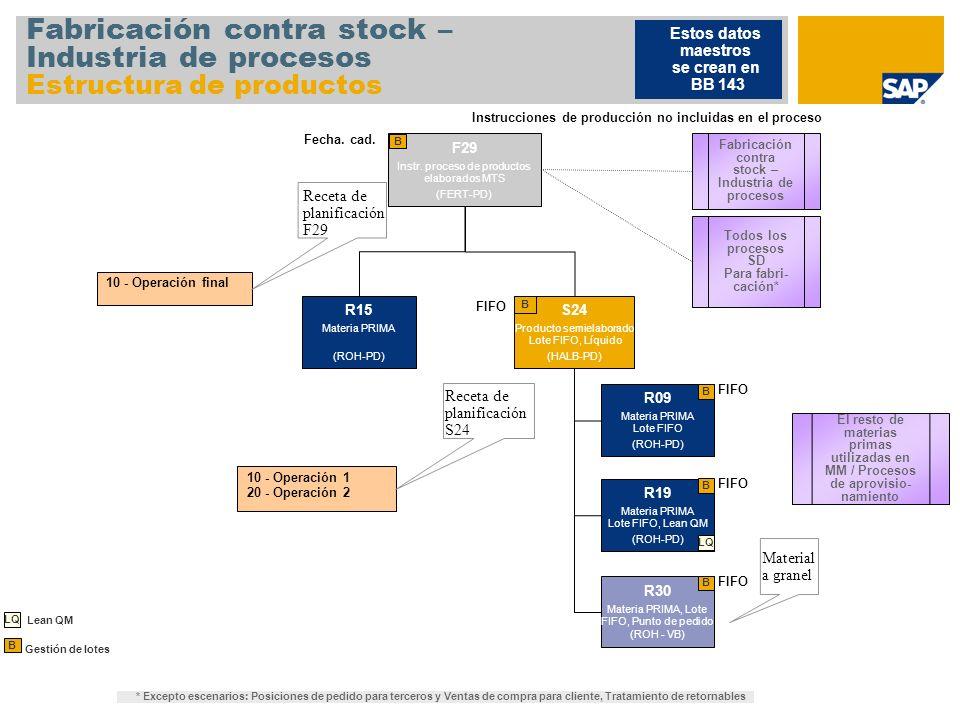 Fabricación contra stock – Industria de procesos Estructura de productos