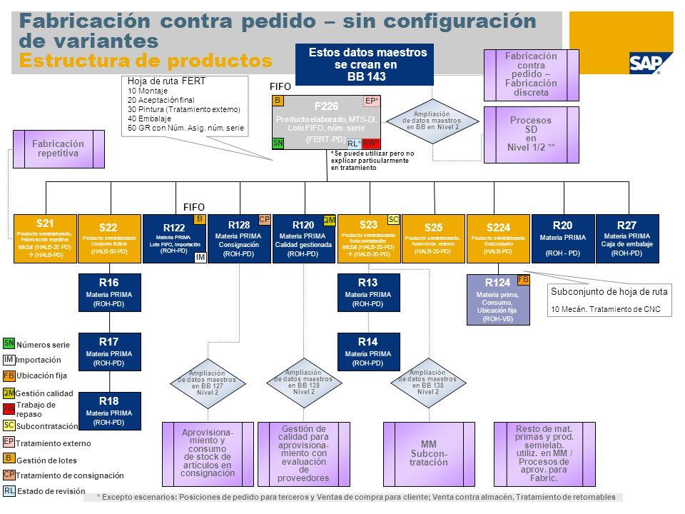 Fabricación contra pedido – sin configuración de variantes Estructura de productos