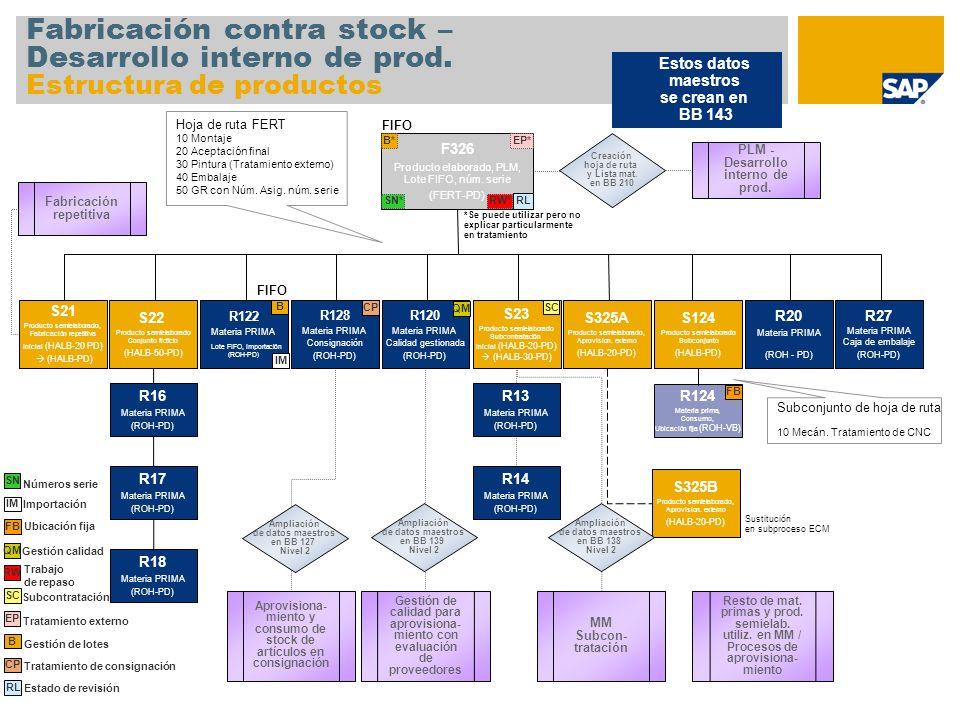 Fabricación contra stock – Desarrollo interno de prod