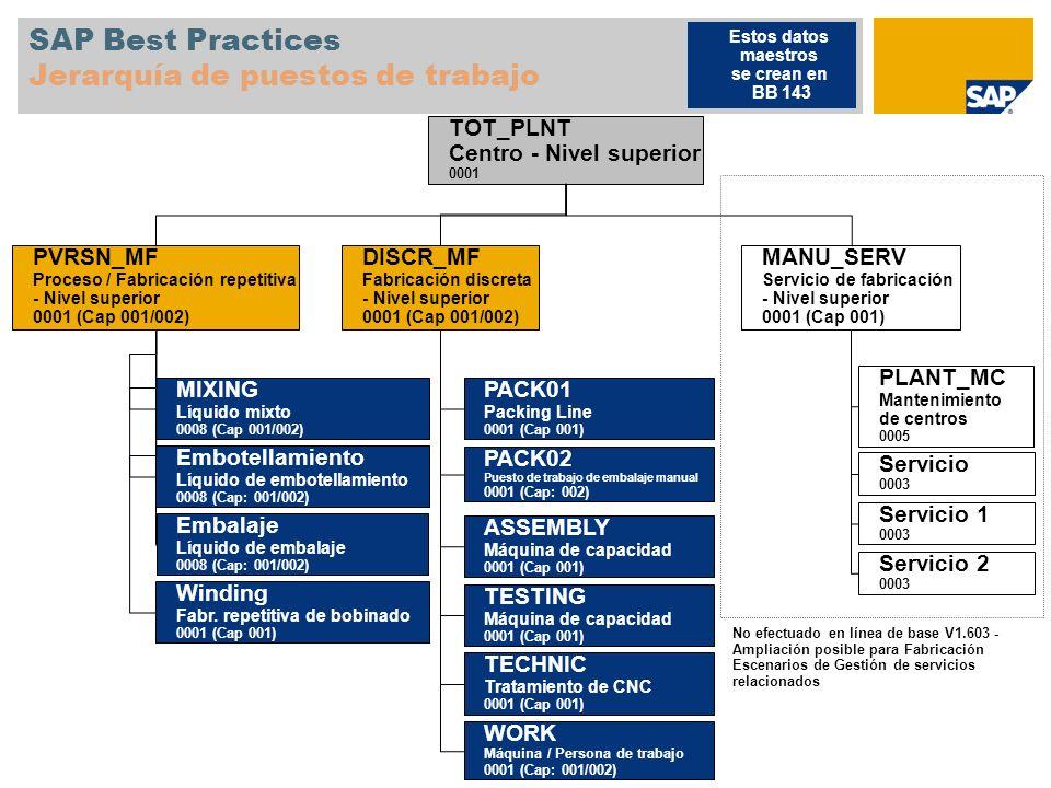 SAP Best Practices Jerarquía de puestos de trabajo