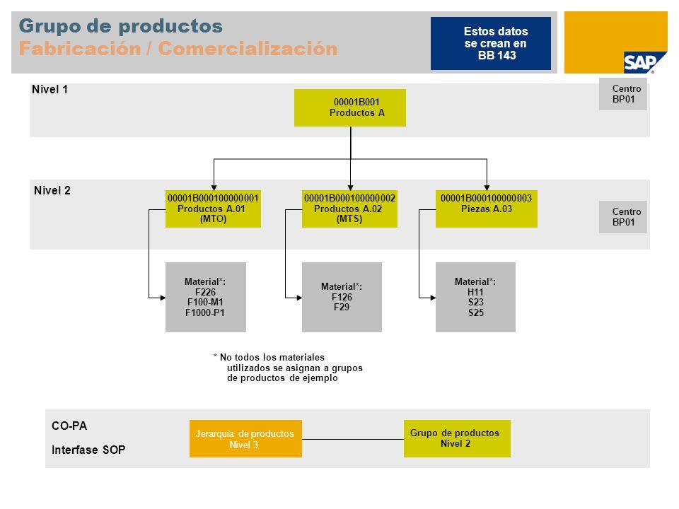 Grupo de productos Fabricación / Comercialización