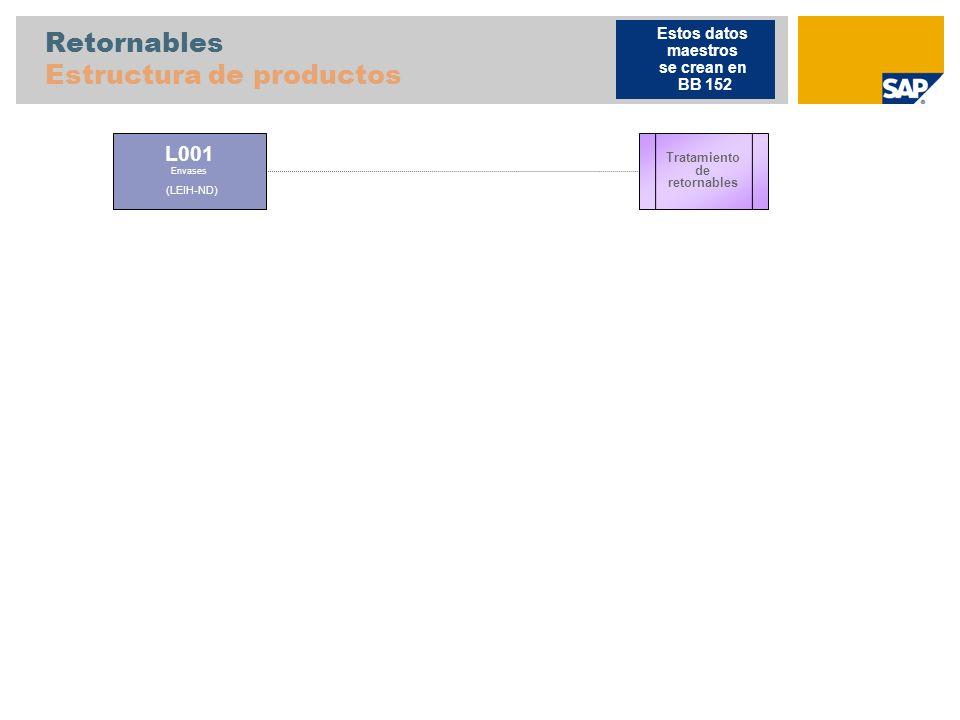 Retornables Estructura de productos