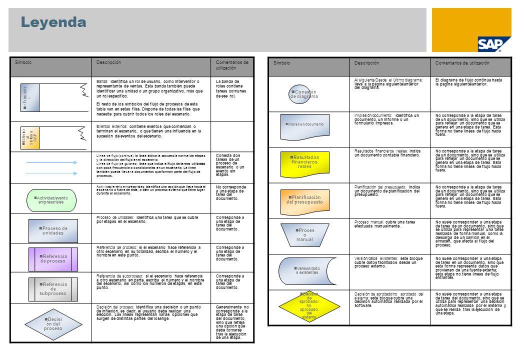 Leyenda Símbolo Descripción Comentarios de utilización Símbolo