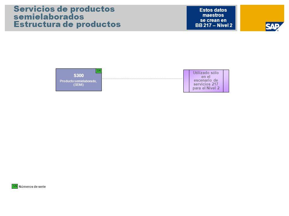 Servicios de productos semielaborados Estructura de productos