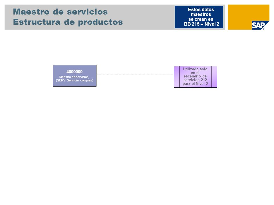 Maestro de servicios Estructura de productos