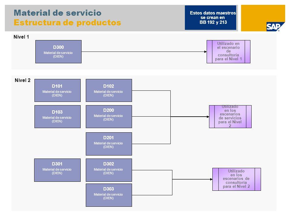 Material de servicio Estructura de productos