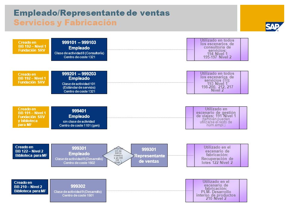 Empleado/Representante de ventas Servicios y Fabricación