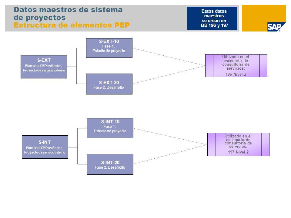 Datos maestros de sistema de proyectos Estructura de elementos PEP