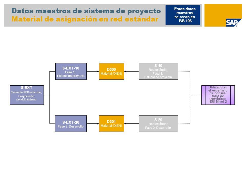 Datos maestros de sistema de proyecto Material de asignación en red estándar