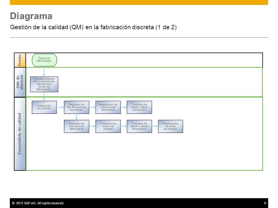 Gestión de la calidad (QM) en la fabricación discreta (1 de 2)