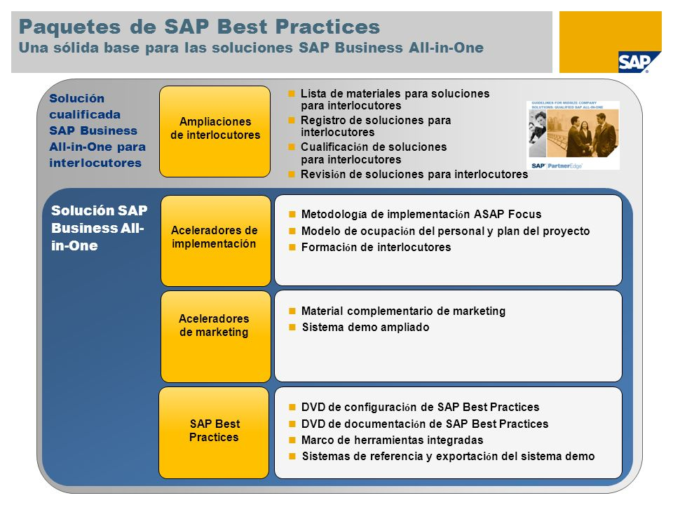 Paquetes de SAP Best Practices Una sólida base para las soluciones SAP Business All-in-One