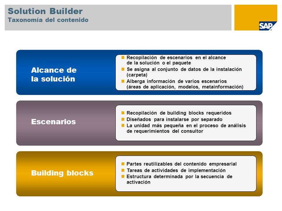 Solution Builder Taxonomía del contenido
