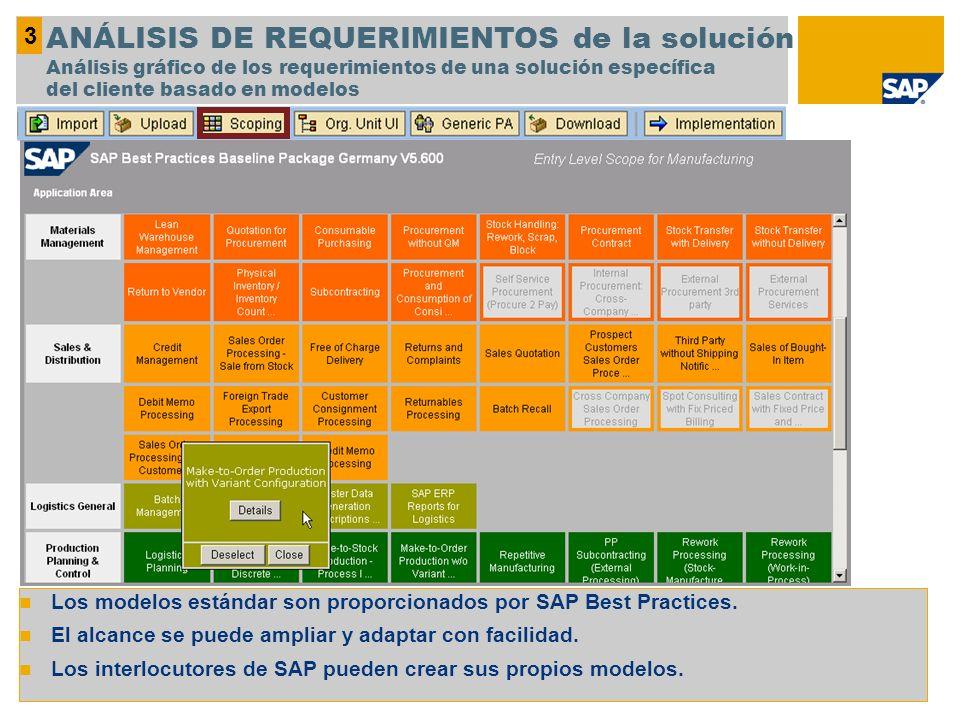 3 ANÁLISIS DE REQUERIMIENTOS de la solución Análisis gráfico de los requerimientos de una solución específica del cliente basado en modelos.