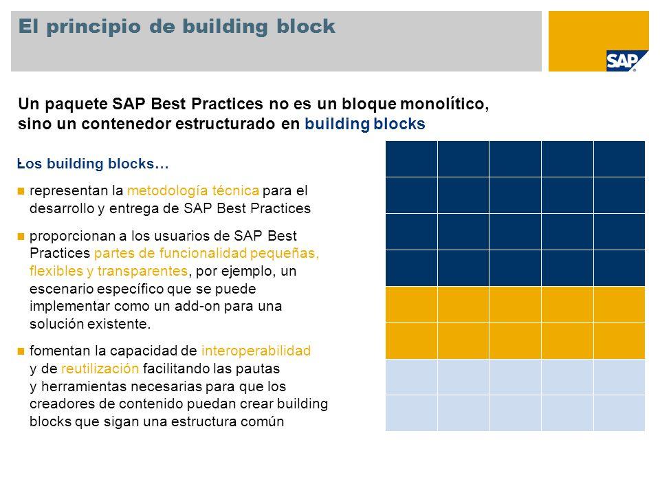 El principio de building block