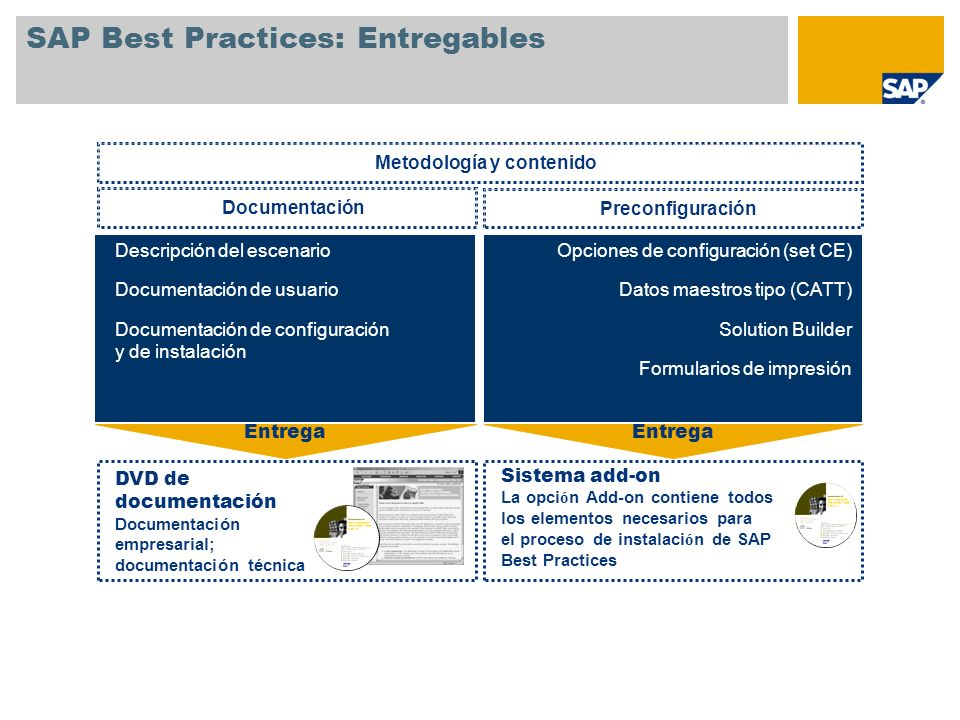 SAP Best Practices: Entregables